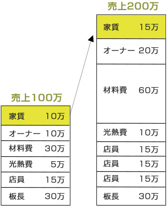 同じ店でも客数が倍増し、売上が200万円になった場合